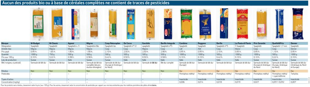 Autodifesa Alimentare: spaghetti ai pesticidi