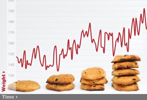 non fare una colazione ideal innesca le montagne russe dei picchi glicemici