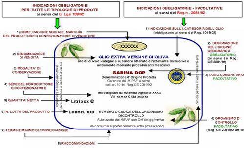 Esempio di Etichetta alimentare Olio Extravergine di Oliva